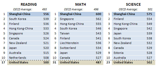 PISA_OECD_rankings3